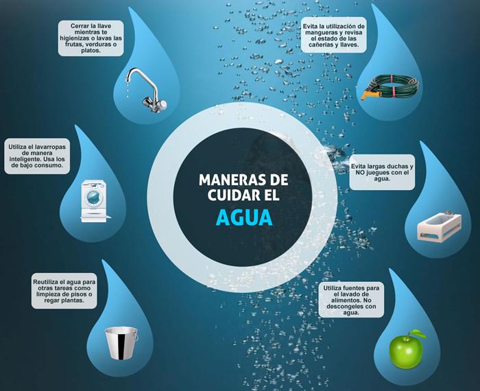 Agua – Qué es el agua? Cómo cuidar el Agua? Usos del agua.